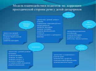 Модель взаимодействия педагогов по коррекции просодической стороны речи у дет
