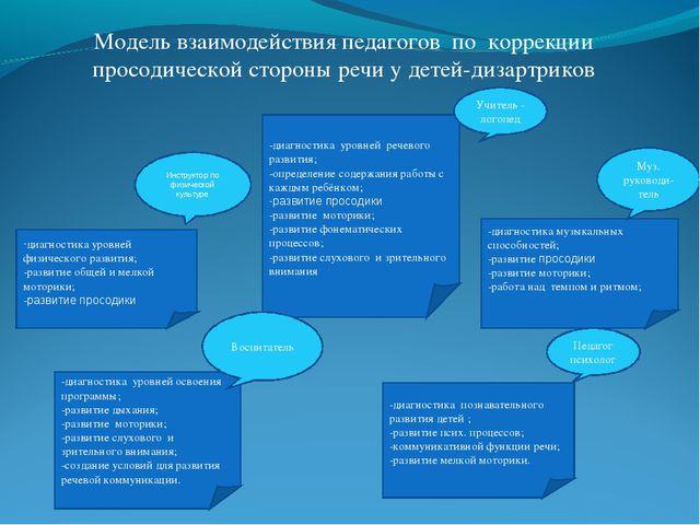 Модель взаимодействия педагогов по коррекции просодической стороны речи у дет...