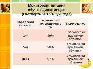 Мониторинг питания обучающихся лицея (I четверть 2015/16 уч. года) Параллели