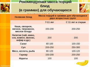 Рекомендуемая масса порций блюд (в граммах) для обучающихся различного возрас