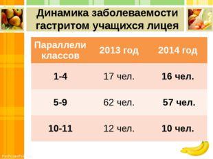 Динамика заболеваемости гастритом учащихся лицея Параллели классов 2013 год 2
