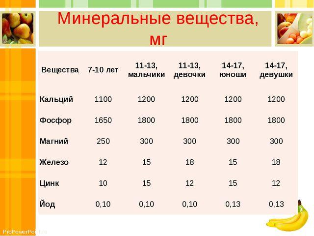 Минеральные вещества, мг Вещества 7-10 лет 11-13, мальчики 11-13, девочки 14-...