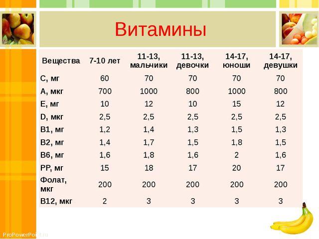 Витамины Вещества 7-10 лет 11-13, мальчики 11-13, девочки 14-17, юноши 14-17,...