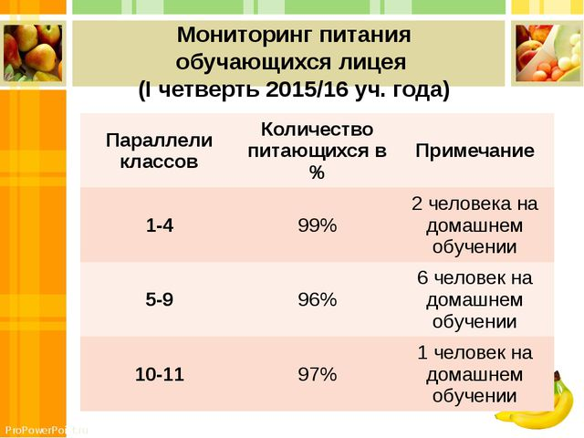 Мониторинг питания обучающихся лицея (I четверть 2015/16 уч. года) Параллели...