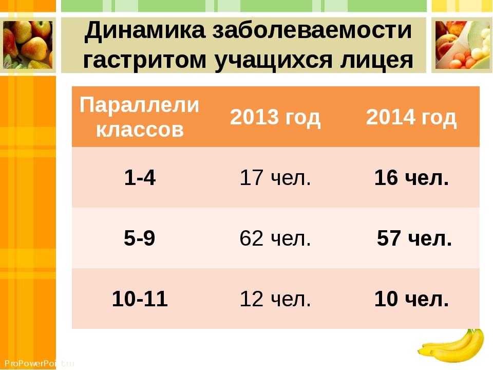 Динамика заболеваемости гастритом учащихся лицея Параллели классов 2013 год 2...
