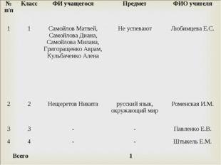 № п/пКлассФИ учащегосяПредметФИО учителя 11Самойлов Матвей, Самойлова Д