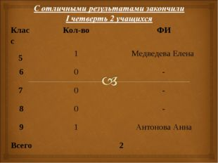 КлассКол-воФИ 5 1Медведева Елена 60- 7 0- 80- 91Антонова Анна Все
