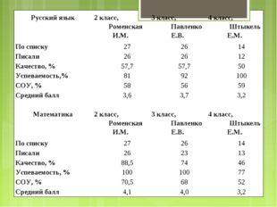 Русский язык2 класс, Роменская И.М.3 класс, Павленко Е.В.4 класс, Штыкель