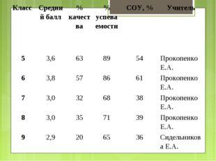 Класс Средний балл% качества% успеваемостиСОУ, %Учитель 53,6638954П