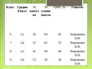 Класс Средний балл% качества% успеваемостиСОУ, %Учитель 63,1506442В