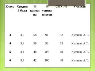 Класс Средний балл% качества% успеваемостиСОУ, %Учитель 33,5589152Х