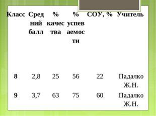 Класс Средний балл% качества% успеваемостиСОУ, %Учитель 82,8255622П