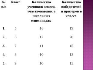 № п/пКлассКоличество учеников класса, участвовавших в школьных олимпиадах