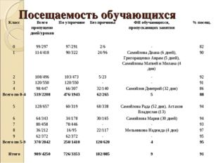 Посещаемость обучающихся КлассВсего пропущено дней/уроковПо у/причинеБез п