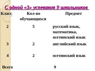 С одной «3» успевают 9 школьников КлассКол-во обучающихся Предмет 25русск
