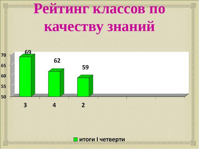 Рейтинг классов по качеству знаний