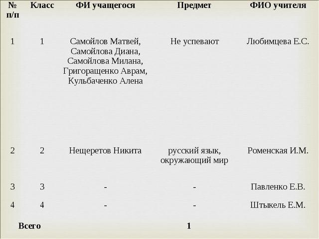 № п/пКлассФИ учащегосяПредметФИО учителя 11Самойлов Матвей, Самойлова Д...