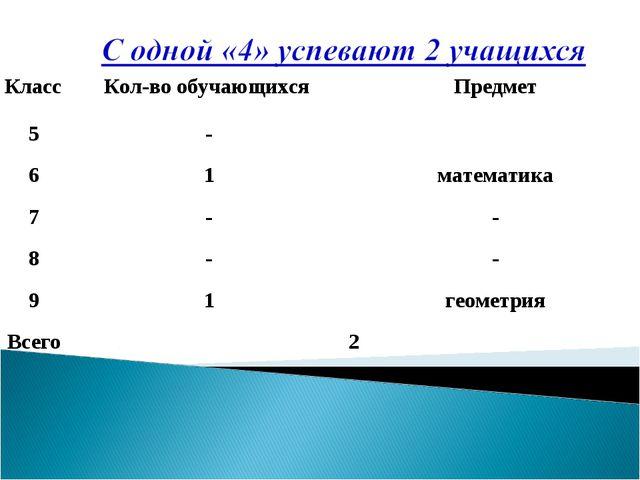 КлассКол-во обучающихся Предмет 5- 61математика 7-- 8-- 91геометр...