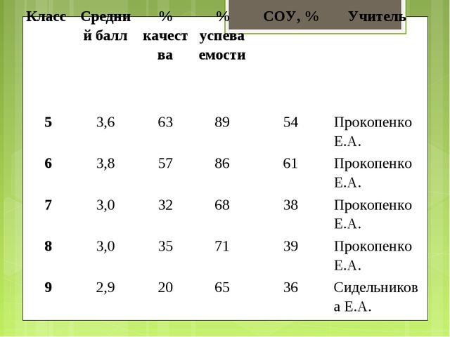 Класс Средний балл% качества% успеваемостиСОУ, %Учитель 53,6638954П...
