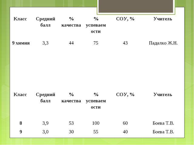 Класс Средний балл% качества% успеваемостиСОУ, %Учитель 9 химия3,3447...