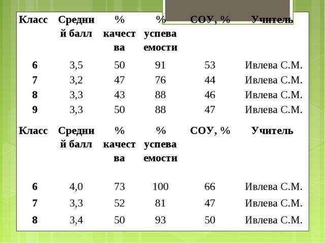 Класс Средний балл% качества% успеваемостиСОУ, %Учитель 63,5509153И...