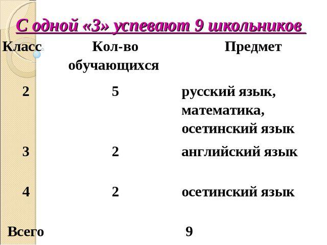 С одной «3» успевают 9 школьников КлассКол-во обучающихся Предмет 25русск...