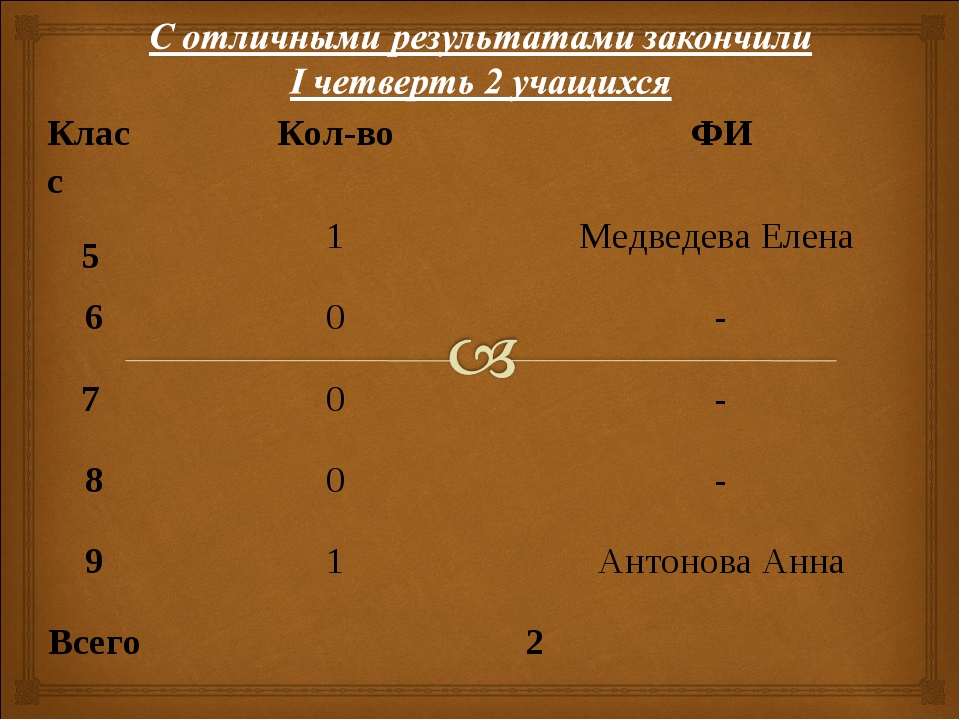 КлассКол-воФИ 5 1Медведева Елена 60- 7 0- 80- 91Антонова Анна Все...