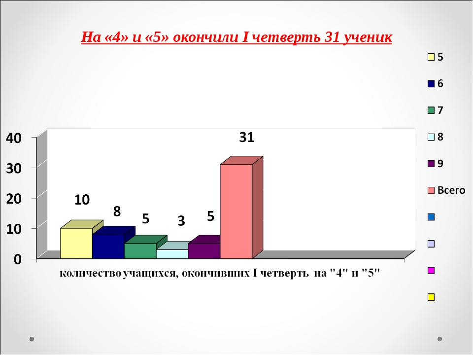 На «4» и «5» окончили I четверть 31 ученик