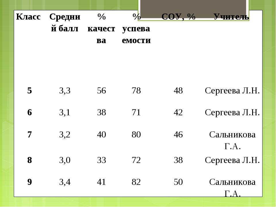 Класс Средний балл% качества% успеваемостиСОУ, %Учитель 53,3567848С...
