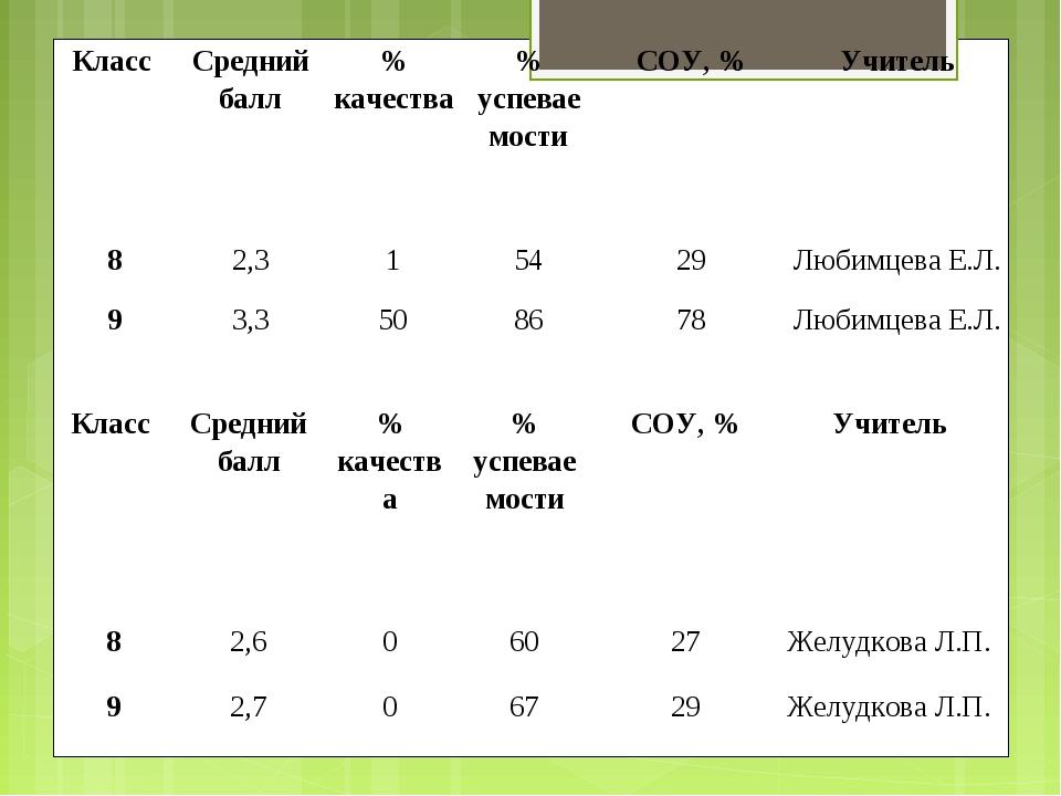 Класс Средний балл% качества% успеваемостиСОУ, %Учитель 82,315429Лю...