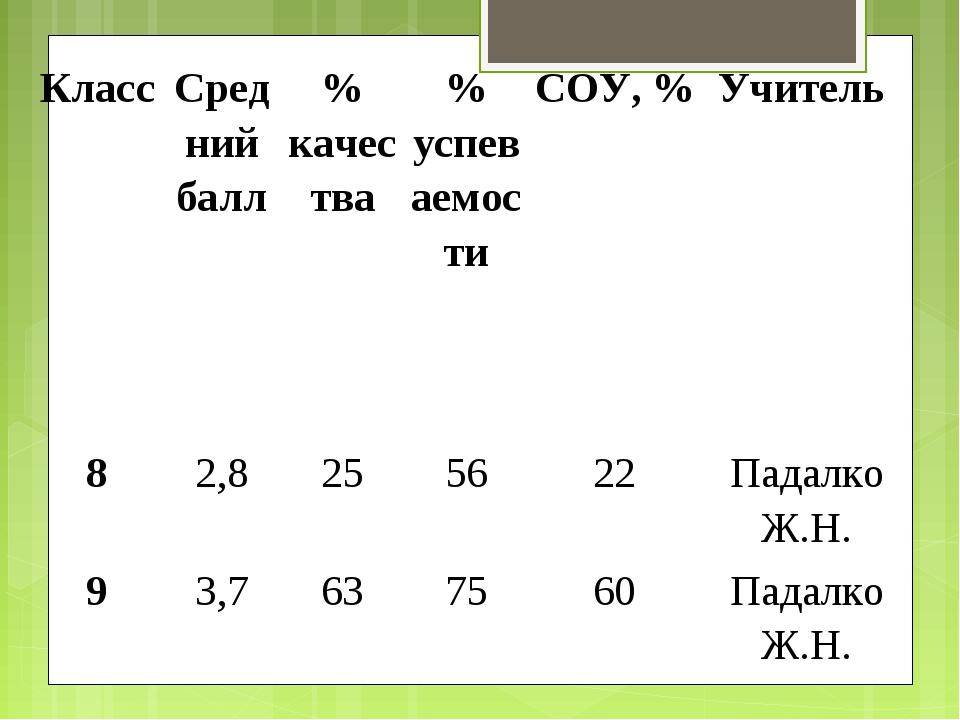 Класс Средний балл% качества% успеваемостиСОУ, %Учитель 82,8255622П...