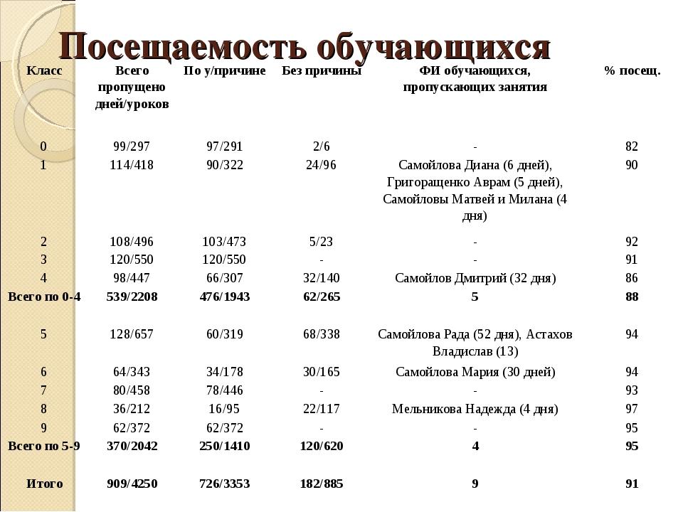 Посещаемость обучающихся КлассВсего пропущено дней/уроковПо у/причинеБез п...