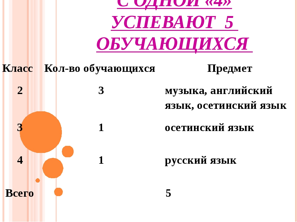 С ОДНОЙ «4» УСПЕВАЮТ 5 ОБУЧАЮЩИХСЯ  КлассКол-во обучающихся Предмет 23му...