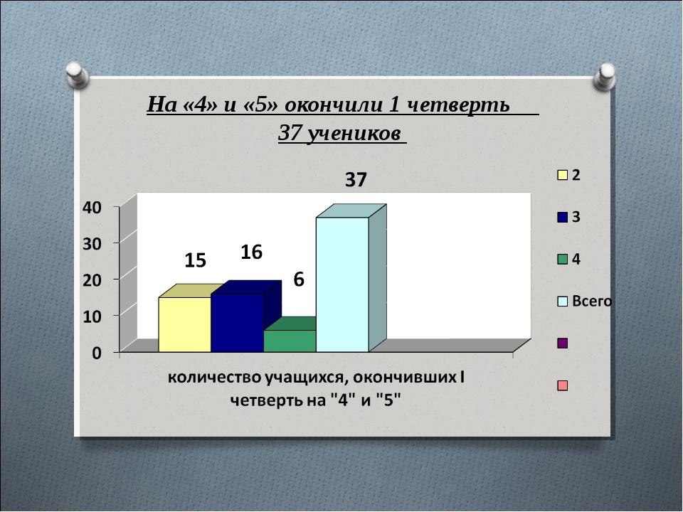 На «4» и «5» окончили 1 четверть 37 учеников