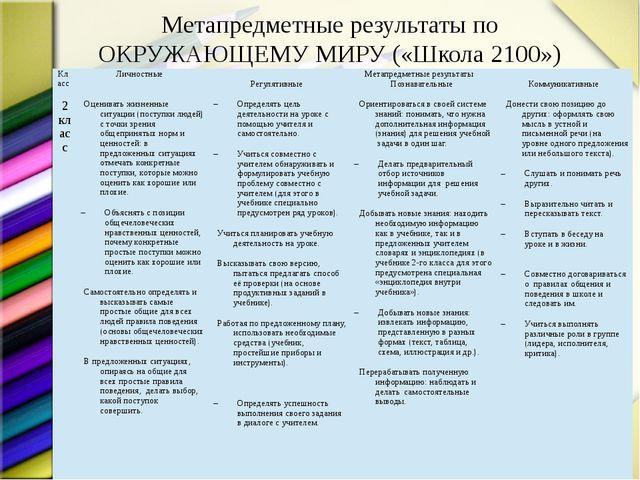 Метапредметные результаты по ОКРУЖАЮЩЕМУ МИРУ («Школа 2100») 2 класс Оценива...