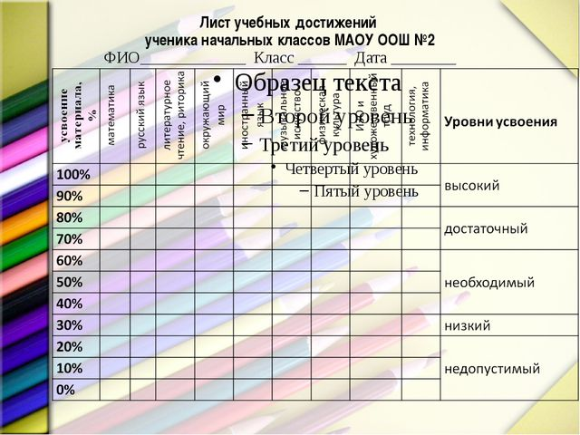 Лист учебных достижений ученика начальных классов МАОУ ООШ №2 ФИО___________...