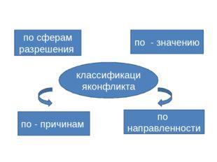 классификацияконфликта по - значению по направленности по - причинам по сфера