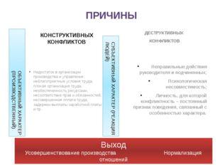 КОНСТРУКТИВНЫХ КОНФЛИКТОВ Недостаток в организации производства и управления: