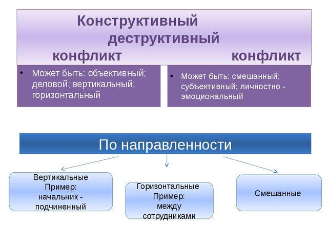Есть всегда Может быть: объективный; деловой; вертикальный; горизонтальный З...