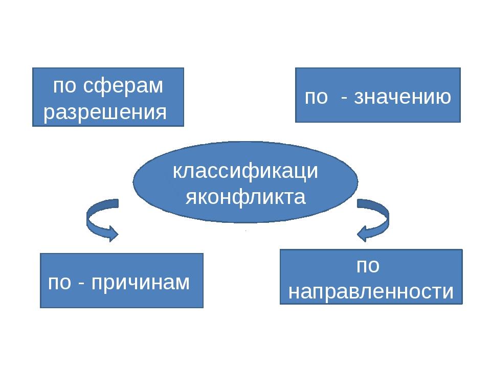 классификацияконфликта по - значению по направленности по - причинам по сфера...