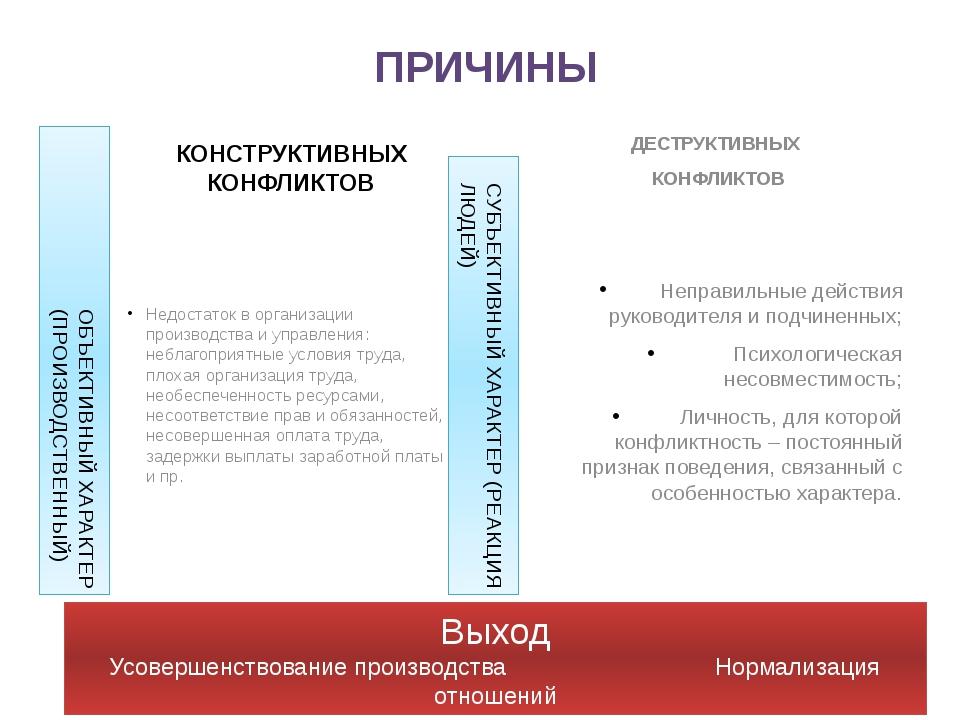 КОНСТРУКТИВНЫХ КОНФЛИКТОВ Недостаток в организации производства и управления:...