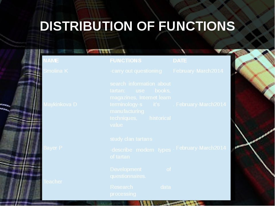 DISTRIBUTION OF FUNCTIONS NAME FUNCTIONS DATE SmolinaK -carry out questionin...