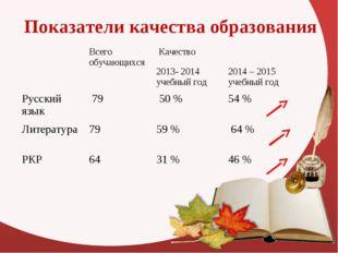 Показатели качества образования Всего обучающихся Качество 2013- 2014 учеб