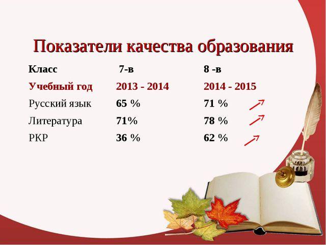 Показатели качества образования Класс  7-в8 -в Учебный год 2013 - 201420...
