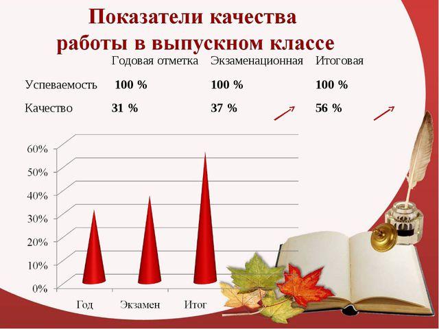 Годовая отметкаЭкзаменационнаяИтоговая Успеваемость 100 %100 %100 % Кач...