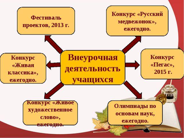 Внеурочная деятельность учащихся Фестиваль проектов, 2013 г. Конкурс «Живая к...