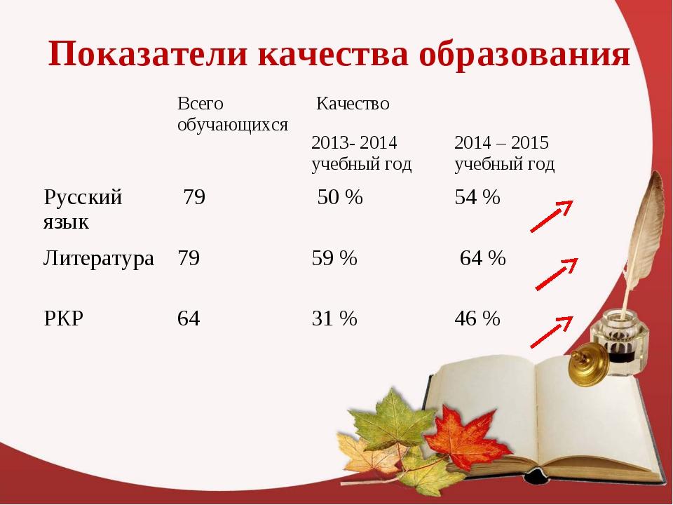 Показатели качества образования Всего обучающихся Качество 2013- 2014 учеб...