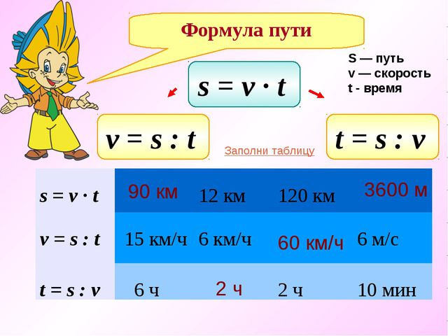 s = v ∙ t t = s : v v = s : t Формула пути S — путь v — скорость t - время 90...