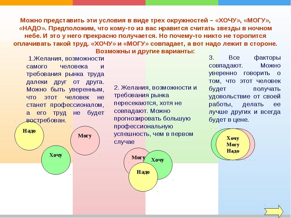 Можно представить эти условия в виде трех окружностей – «ХОЧУ», «МОГУ», «НАДО...