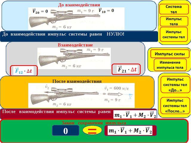 До взаимодействия импульс системы равен НУЛЮ! Закон сохранения импульса 0 =